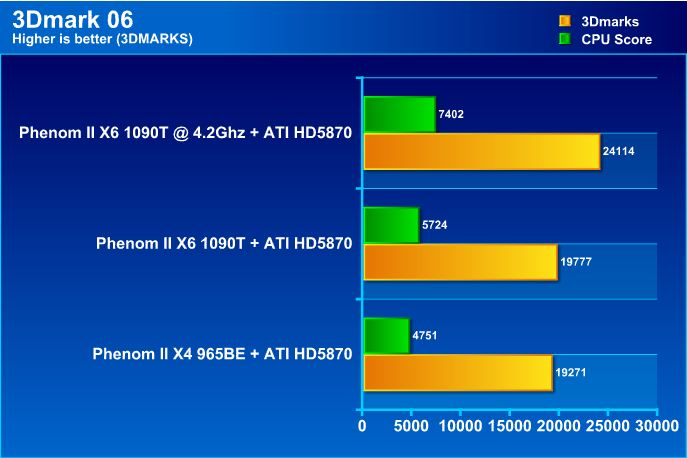 061 AMD Phenom II X6 1090T Black Edition Overclock Results