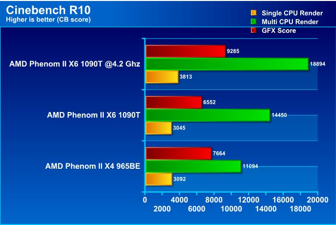 cb AMD Phenom II X6 1090T Black Edition Overclock Results