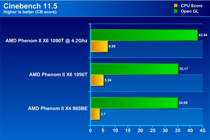 cb115 AMD Phenom II X6 1090T Black Edition Overclock Results