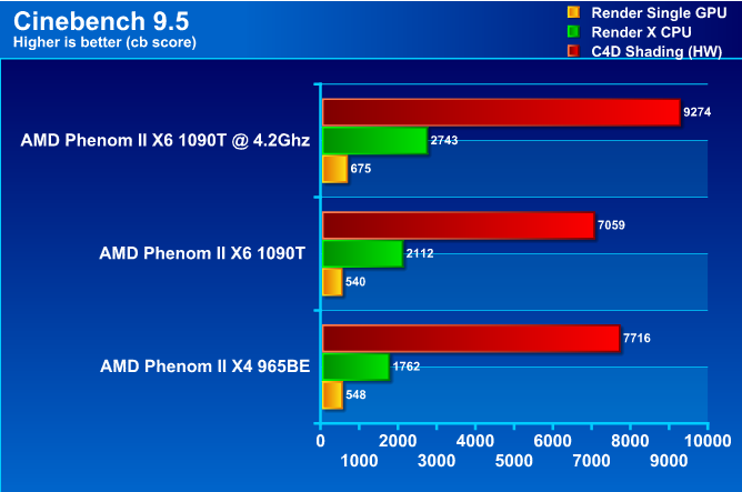 cb95 AMD Phenom II X6 1090T Black Edition Overclock Results