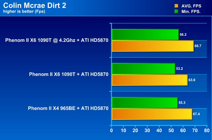 dirt21 AMD Phenom II X6 1090T Black Edition Overclock Results