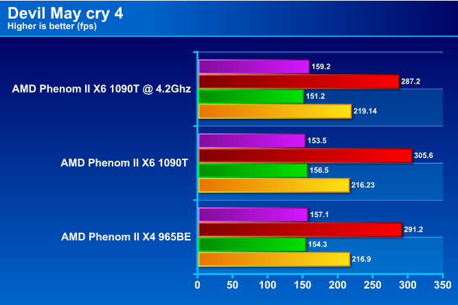 dmc4 AMD Phenom II X6 1090T Black Edition Overclock Results