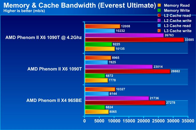 evm AMD Phenom II X6 1090T Black Edition Overclock Results
