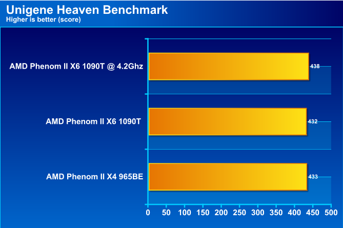 hv AMD Phenom II X6 1090T Black Edition Overclock Results