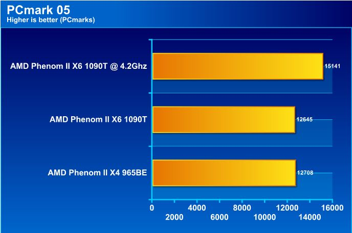 pcm05 AMD Phenom II X6 1090T Black Edition Overclock Results