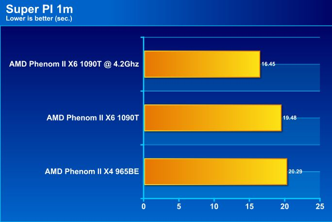 pi1m AMD Phenom II X6 1090T Black Edition Overclock Results