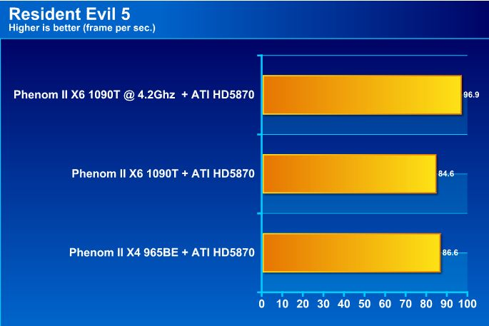 re5 AMD Phenom II X6 1090T Black Edition Overclock Results