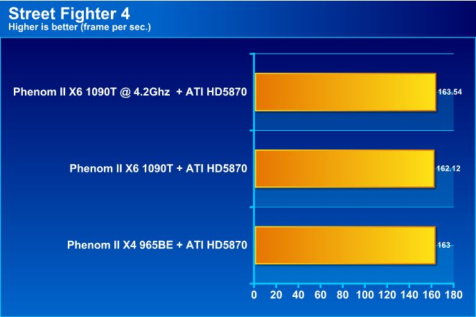sf4 AMD Phenom II X6 1090T Black Edition Overclock Results