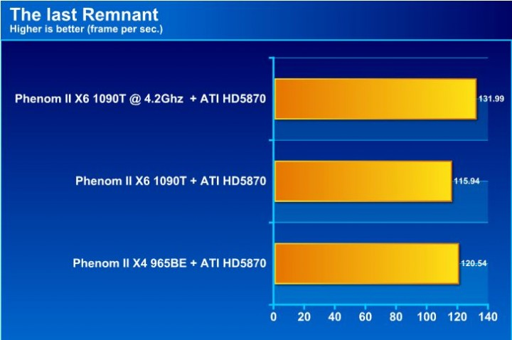tlr AMD Phenom II X6 1090T Black Edition Overclock Results