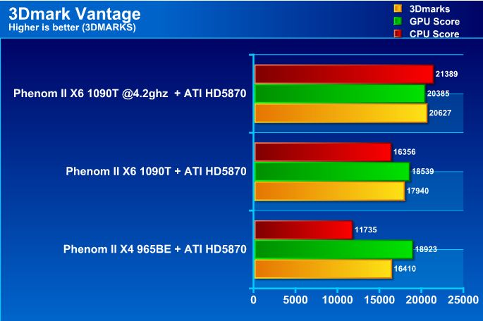 vt AMD Phenom II X6 1090T Black Edition Overclock Results