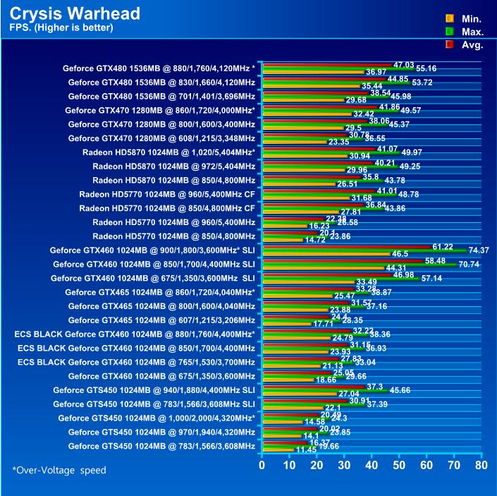 ECS BLACK GeForce GTX 460 1024MB GDDR5 Review