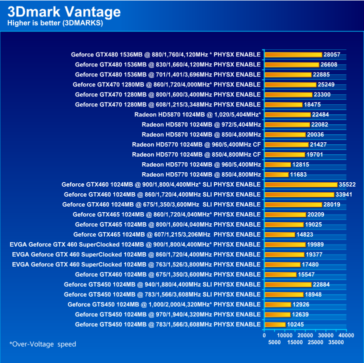 EVGA GeForce GTX 460 SuperClocked 1024MB GDDR5 Review