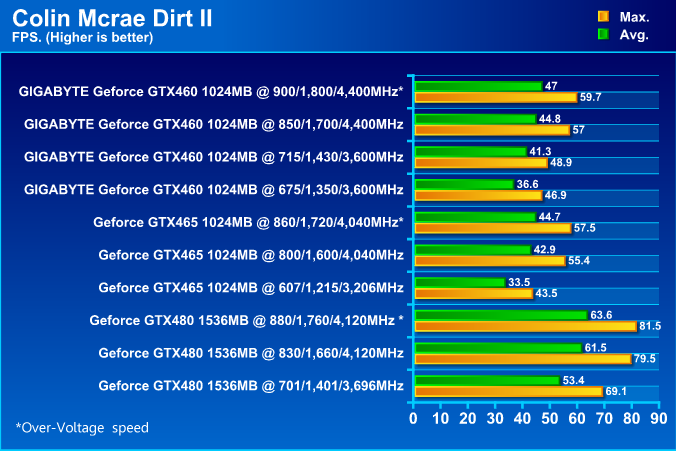 GIGABYTE NVIDIA GeForce GTX 460 1024MB DDR5 Review