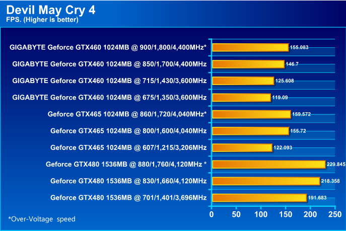 GIGABYTE NVIDIA GeForce GTX 460 1024MB DDR5 Review