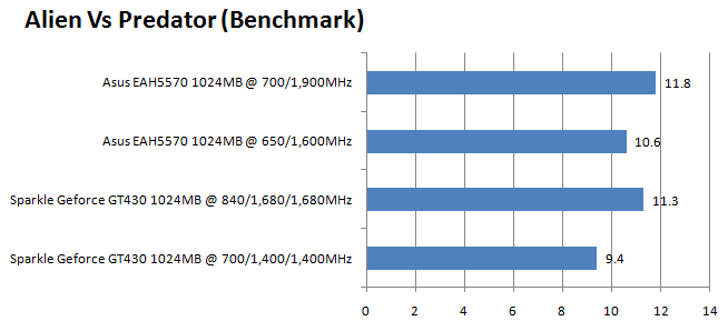 SPARKLE New NVIDIA GeForce GT 430 1GB DDR3 Review