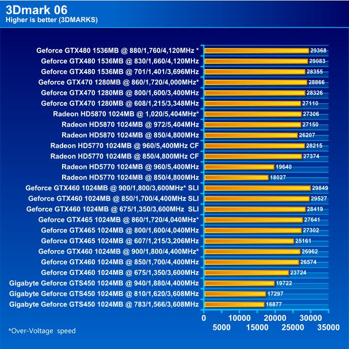 GIGABYTE NVIDIA GeForce GTS 450 1024MB GDDR5 Review