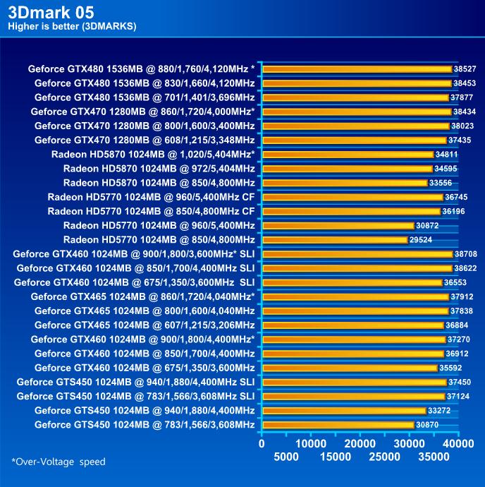 NVIDIA GeForce GTS 450 1024MB GDDR5 SLI Review