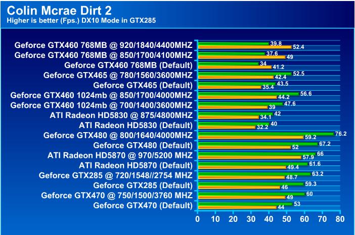 EVGA GeForce GTX 460 768MB GDDR5 Review
