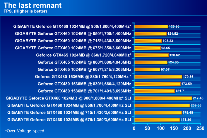 GIGABYTE NVIDIA GeForce GTX 460 1024MB DDR5 SLI Review