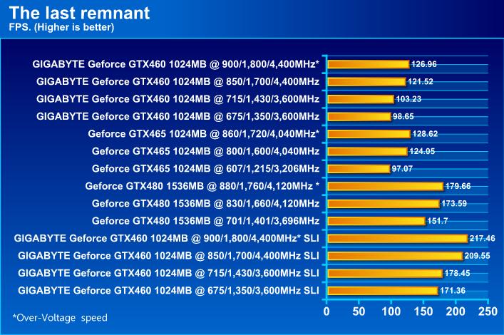 GIGABYTE NVIDIA GeForce GTX 460 1024MB DDR5 SLI Review