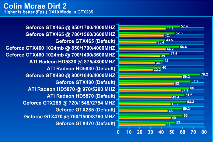 GALAXY GeForce GTX 465 1024MB GDDR5 Review