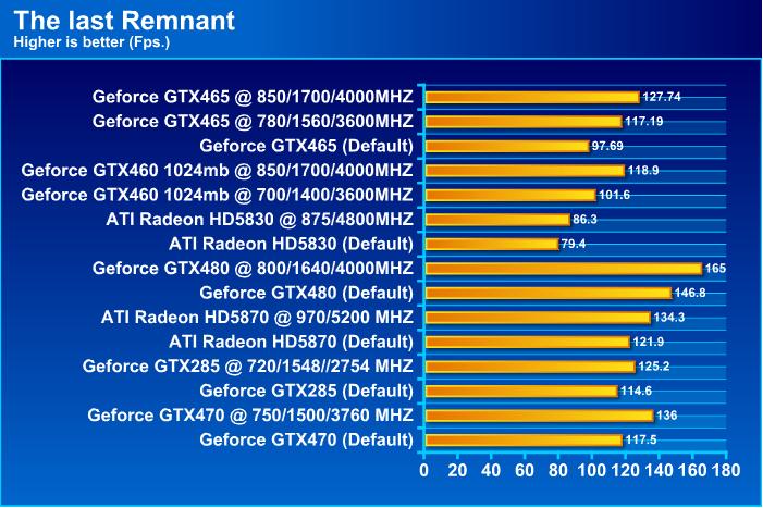 GALAXY GeForce GTX 465 1024MB GDDR5 Review