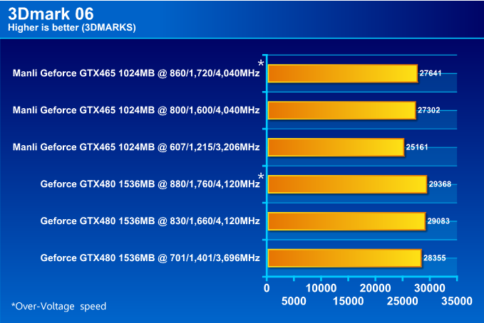 MANLI GeForce GTX 465 1024MB DDR5 Review