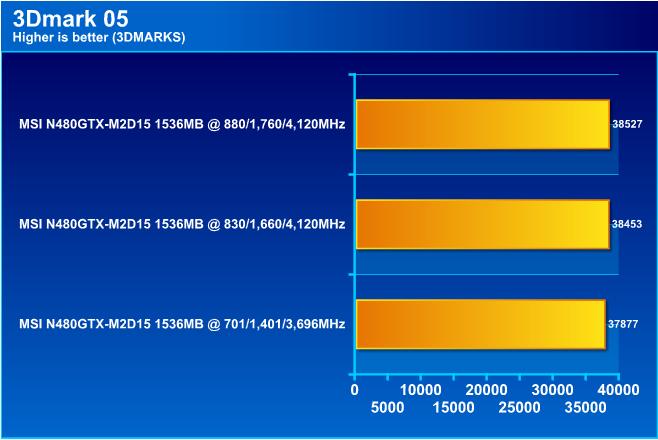 MSI N480GTX M2D15 GeForce GTX 480 1536MB DDR5 Review