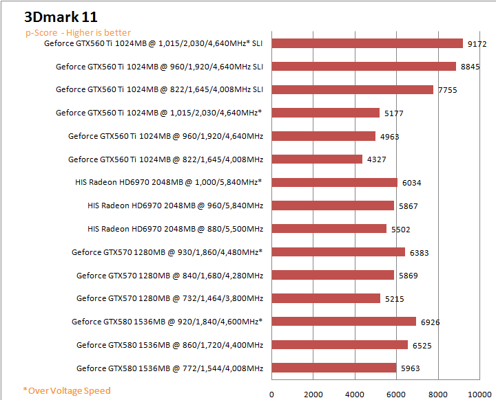 11gs HIS AMD Radeon HD 6970 2GB GDDR5 Review