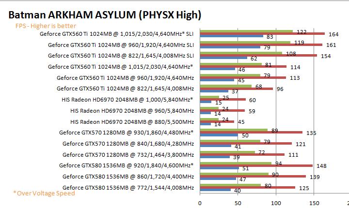 batmang HIS AMD Radeon HD 6970 2GB GDDR5 Review