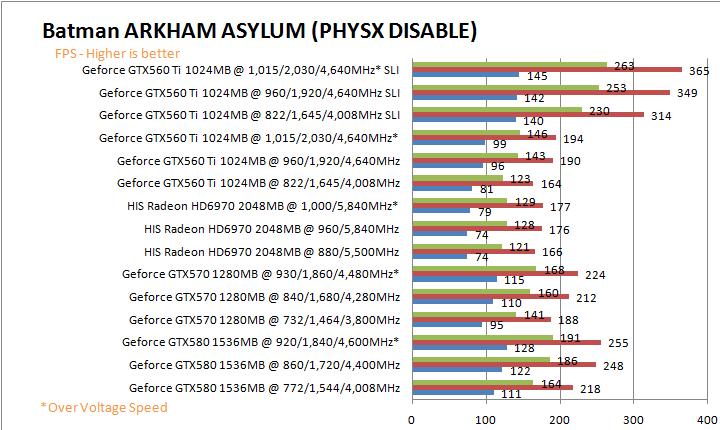 batmangd HIS AMD Radeon HD 6970 2GB GDDR5 Review