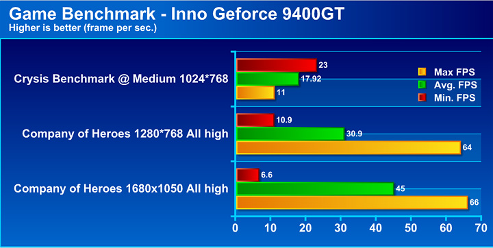 graph Inno3D Geforce 9400GT DDR2 1024mb