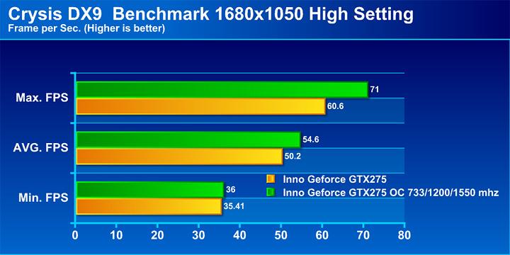crysis Inno3D Geforce GTX275 อีกหนึ่งความคุ้มค่าจาก Inno3D