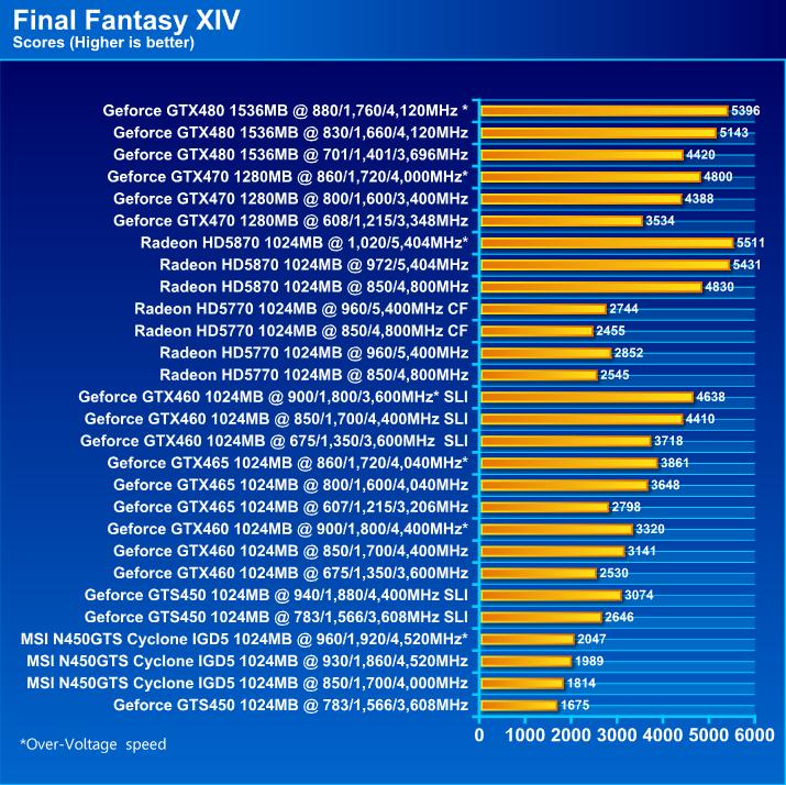 MSI N450GTS CYCLONE IGD5 GeForce GTS 450 1GB GDDR5 Review