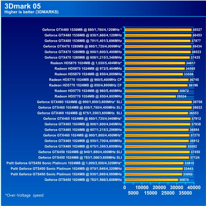 Palit GeForce GTS 450 Sonic Platinum 1 GB GDDR5 Review