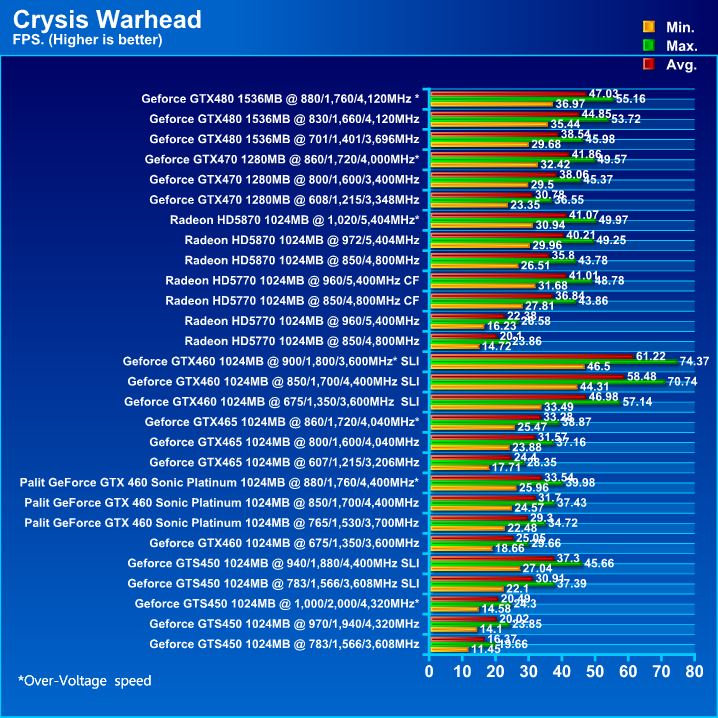 Palit GeForce GTX 460 Sonic Platinum 1 GB GDDR5 Review