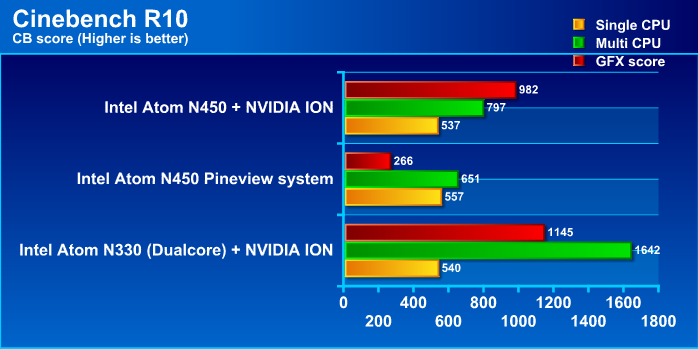 cb10g1 Review : Asus Eee PC 1201N   NVIDIA ION Next gen performance