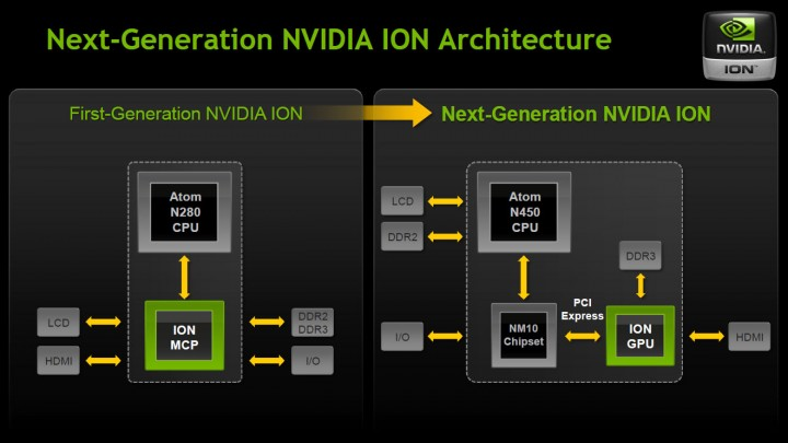 ion tng architecture 720x405 Review : Asus Eee PC 1201N   NVIDIA ION Next gen performance