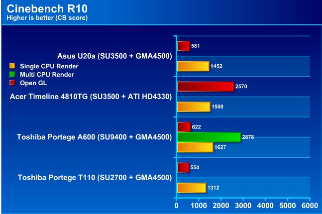 cb10g Review : Asus U20a series   อีกหนึ่งความบางเบา ประหยัดไฟ