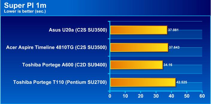 pi1mg1 Review : Asus U20a series   อีกหนึ่งความบางเบา ประหยัดไฟ