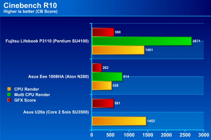 cb10g Review : Fujitsu Lifebook P3110