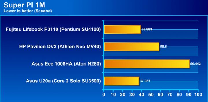 pi1g Review : Fujitsu Lifebook P3110