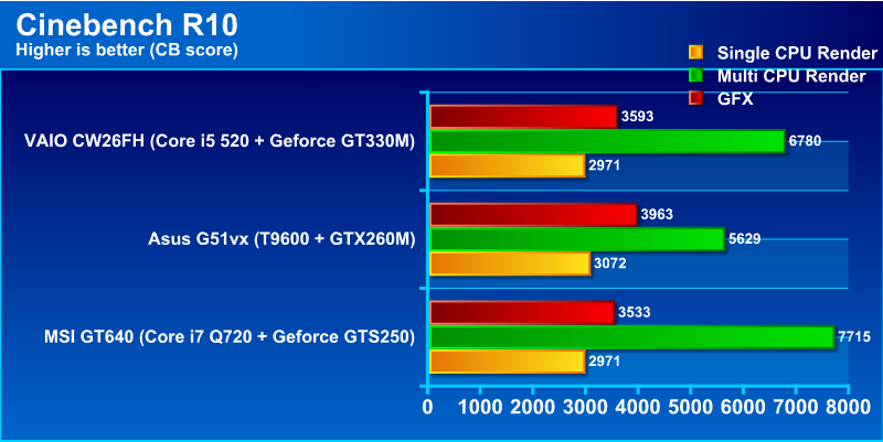 cb10g Review : DELL Alienware M15x Core i7 720 & Geforce GTX260m