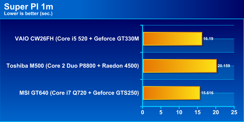 pi1mg Review : DELL Alienware M15x Core i7 720 & Geforce GTX260m