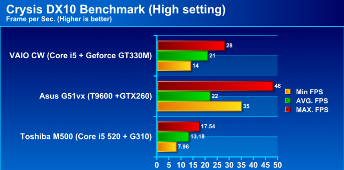 capture 685x339 custom Review : Gateway NV59C (Intel Core i5 520)