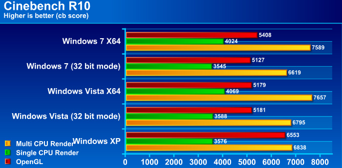 cb10g Windows 7 Final RTM: Review and Performance comparison