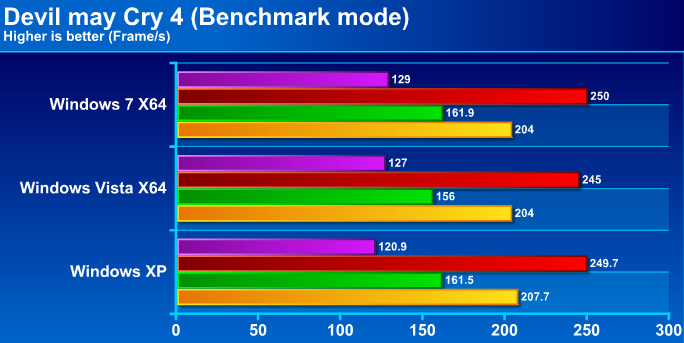 dmc4g Windows 7 Final RTM: Review and Performance comparison