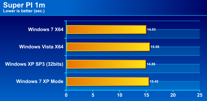 pi1mg Windows 7 Final RTM: Review and Performance comparison