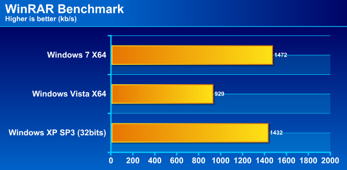 rarg Windows 7 Final RTM: Review and Performance comparison