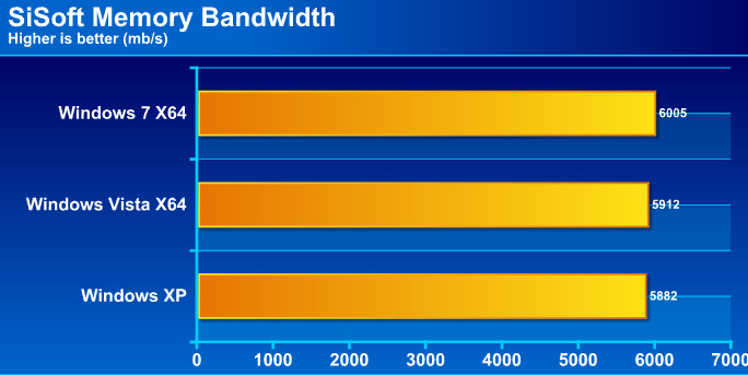 sig Windows 7 Final RTM: Review and Performance comparison